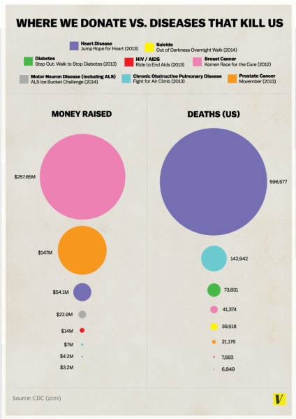 Donating.vs.Death-Graph.0