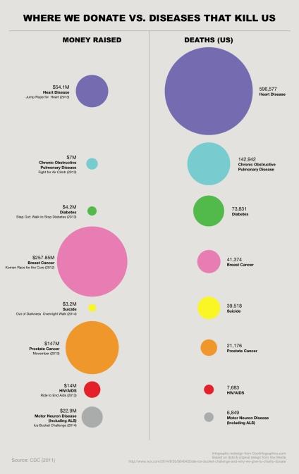 Donating.vs.Death-Graph.REVISED-Sort