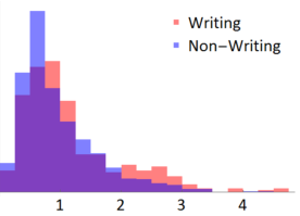 Writing Breakdown