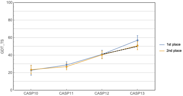 Top two performers at CASP13 (GDT_TS)